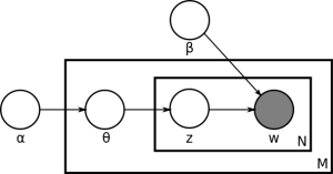 Latent-Dirichlet-allocation