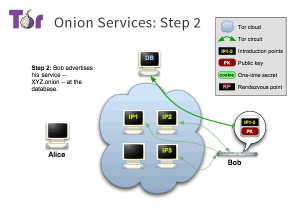tor-onion-services